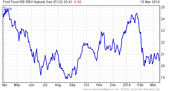 First Trust Ise Rev Natural Gas Sector Prophets True Market Insiders