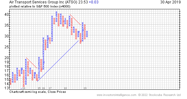 Air Transport Services Group Inc - Technical Analysis