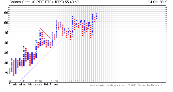 Best reit etf with options