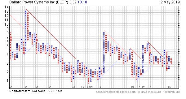 Ballard Power Systems Inc - Profit Skimmer - True Market
